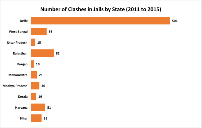 number-of-clashes-in-jails-in-india-by-state-2011-to-2015