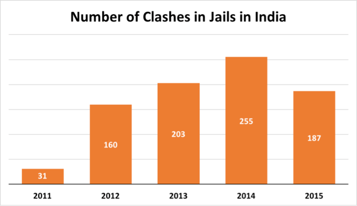 number-of-clashes-in-jails-in-india