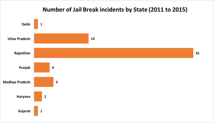 number-of-jail-breaks-in-india-by-state-2011-to-2015