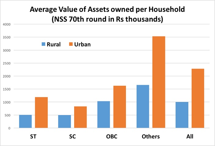 assets-owned-by-sc-st-households_averagevalue-of-asserts-owned-per-household