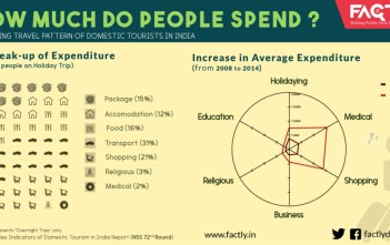 how-much-do-people-spend_factly