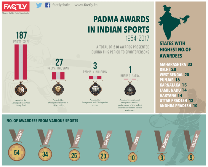 Padma-Awards-in-Indian-Sports-Infographic-1954-2017
