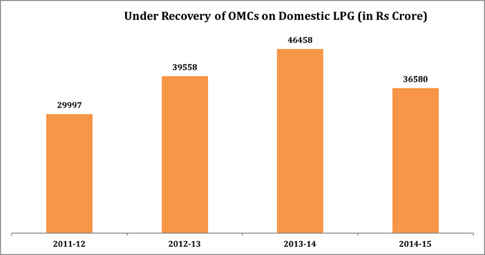 Active Domestic LPG Consumers_1