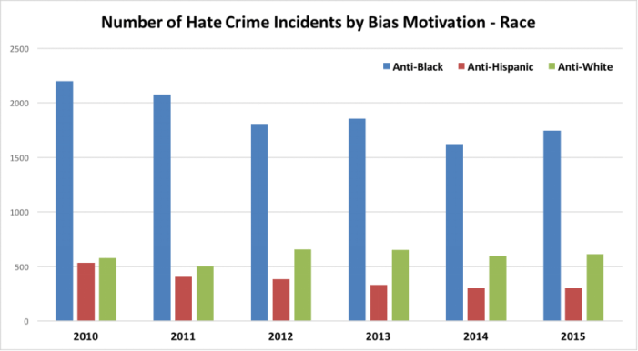 Hate Crime in America_4