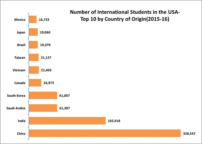 Indian Students in the USA_2