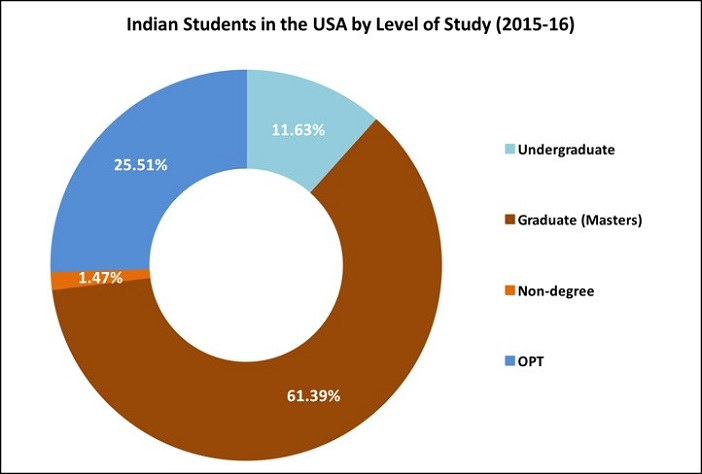 Indian Students in the USA_5