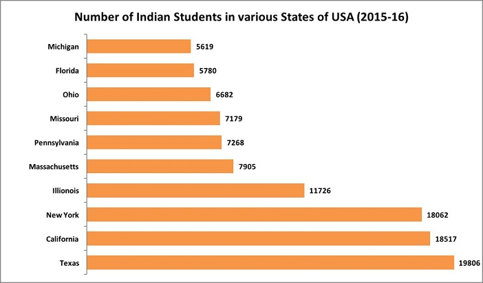 Indian Students in the USA_6