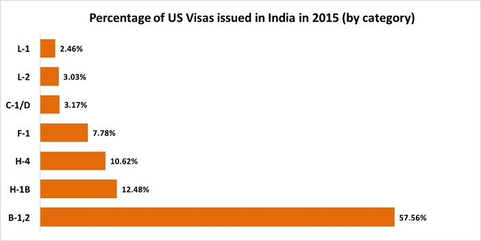 Number of Nonimmigrant USA Visas_3