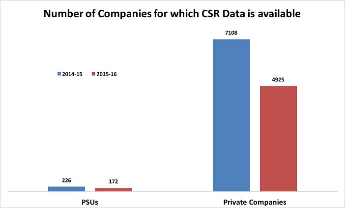 CSR spending of PSUs_CSR Data