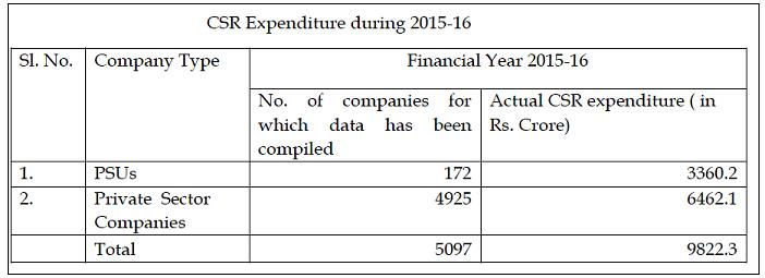 CSR spending of PSUs_csr table