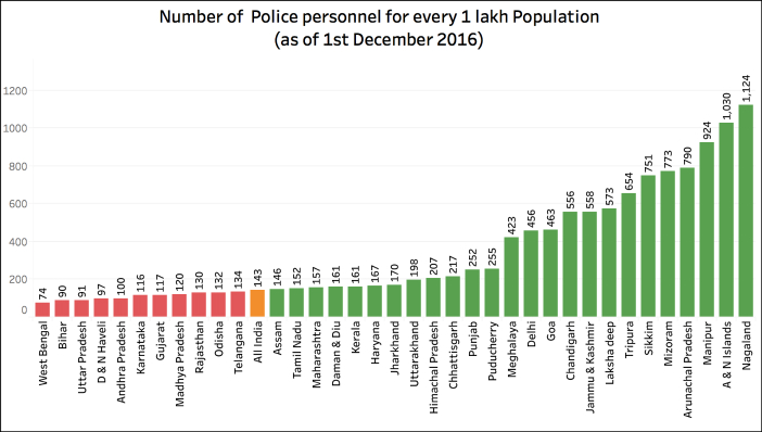 IPS vacancies in India Police force for every 100000 pop