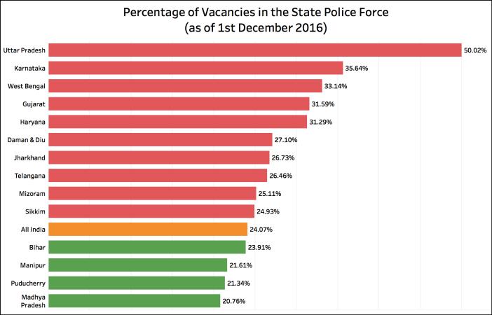 IPS vacancies in India vacancies