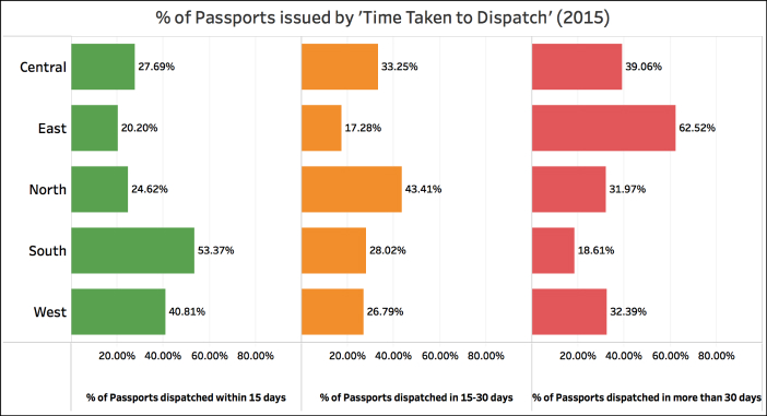 Indian Passports issued the quickest2015 time taken regions
