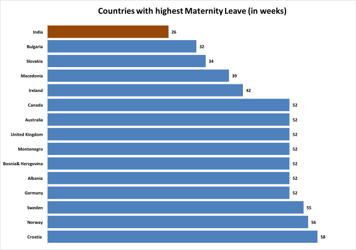 Maternity & Paternity Leave Around the World highest