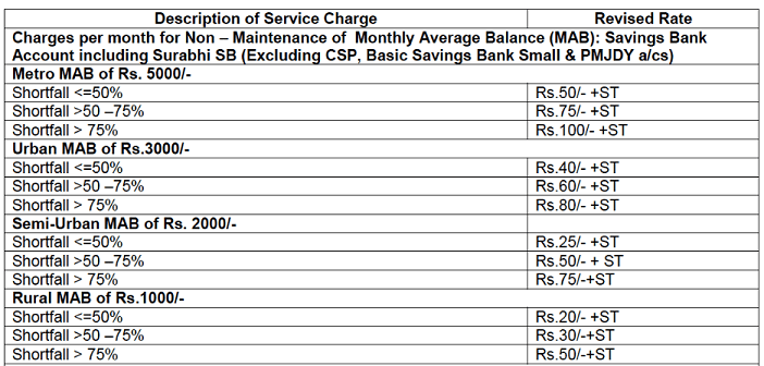 SBI announced revised charges_image