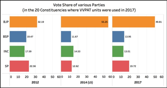 constituencies where VVPAT was used_vote share