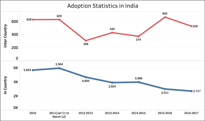 In Country Adoption on the decline Adoption Stats in India (1)