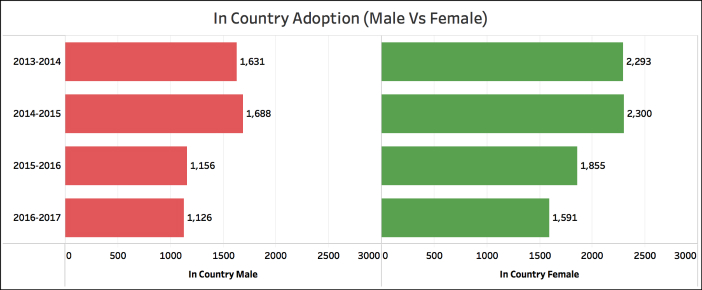 In Country Adoption on the decline in country male female