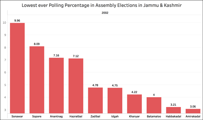 Jammu & Kashmir elections assembly less than 10%