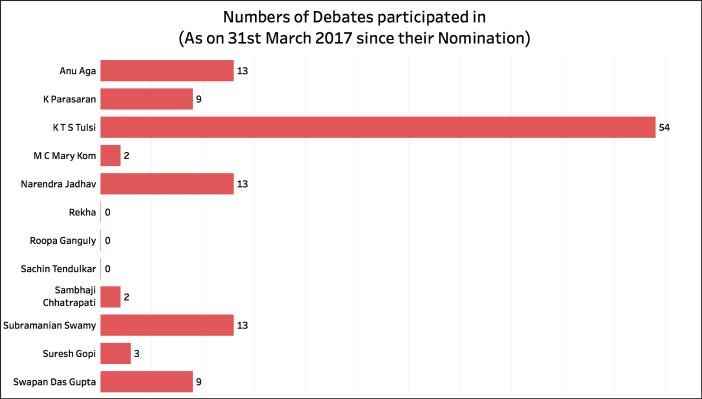 Rajya Sabha Attendance_Debates