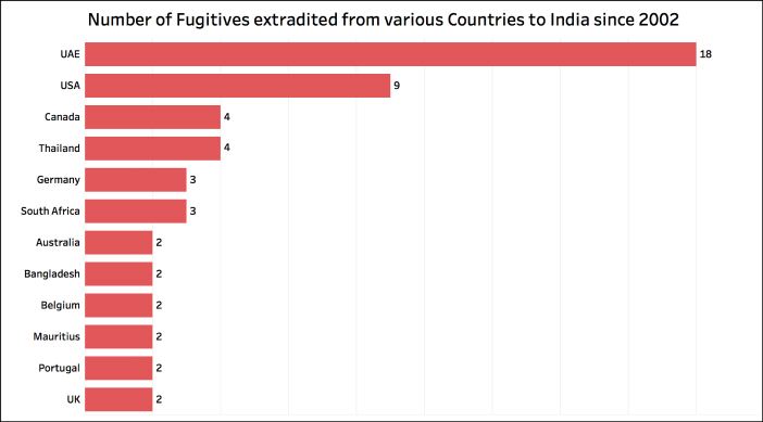 Fugitives extradited to India_countries