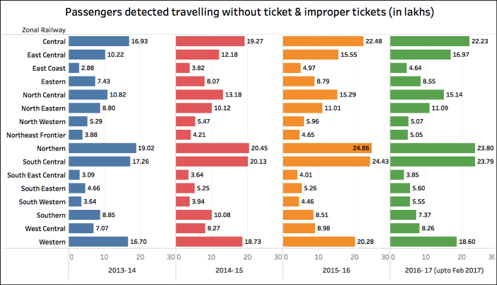 ticketless railway passengers_without ticket nos