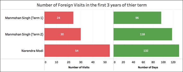 Narendra Modi foreign trips Summary (first 3 years)
