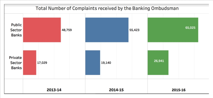 Complaints to Banking Ombudsman_21