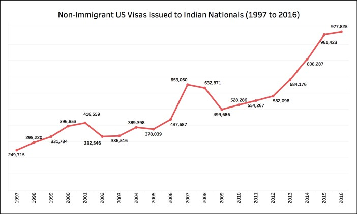Students Visas to US Non Immigrant Visa's Issued from India