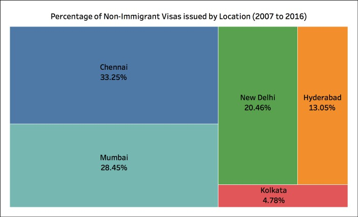 Students Visas to US Percentage of Non Immigrant Visa's