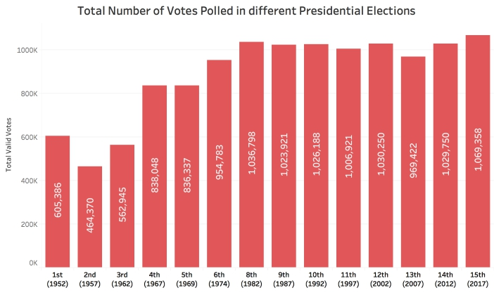 Presidential Election vote share total votes