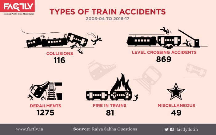 1. Train Accidents