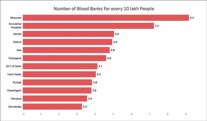 Number of Blood Banks Per million