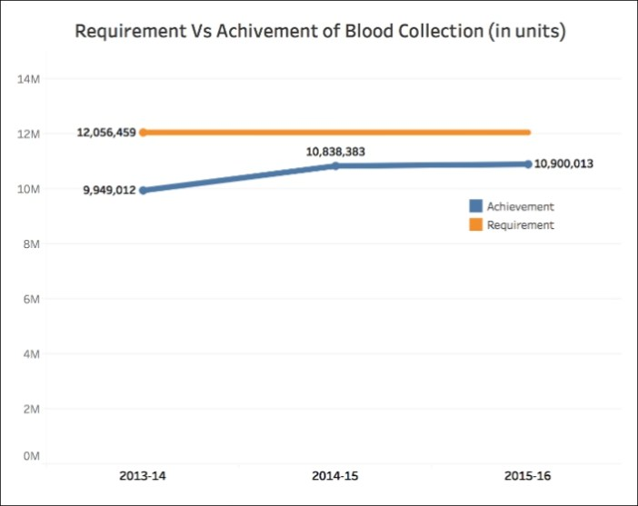 Number of Blood Banks_achivement (1)