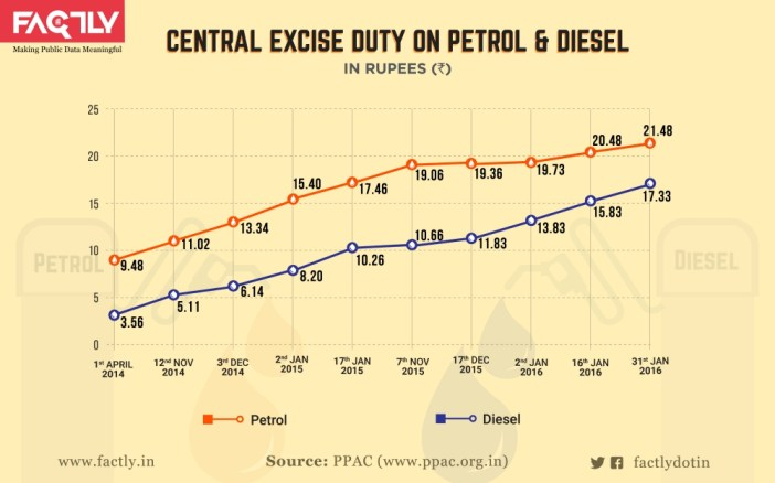 Taxes you pay on Petrol & Diesel_central Excise Duty on petrol diesel
