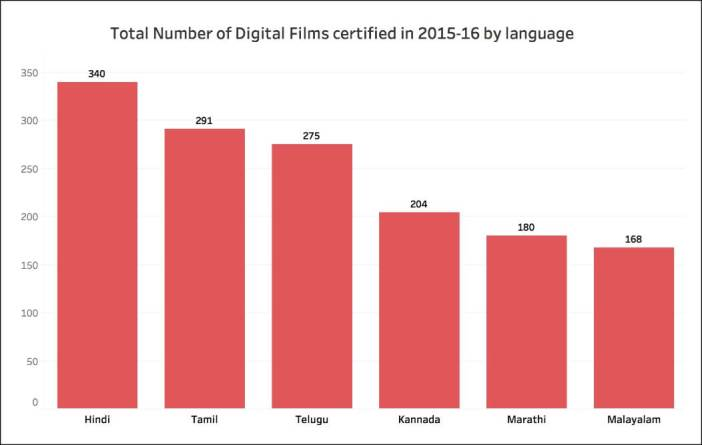 A-rated films in India_digital by language