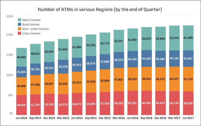 ATMs in Rural areas_regions