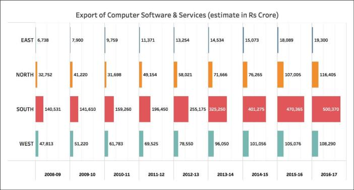 Growth of IT Exports_Sheet 1