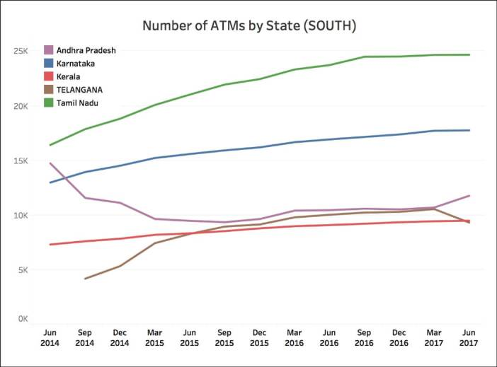Number of State Bank ATMs_South India