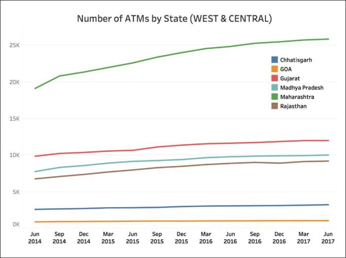 Number of State Bank ATMs_West India