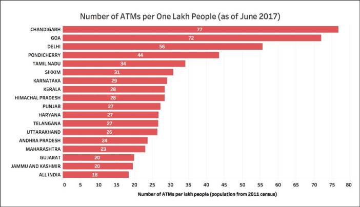 Number of State Bank ATMs_per lakh
