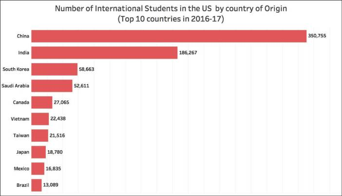 Indian students in the USA_top 10 countries