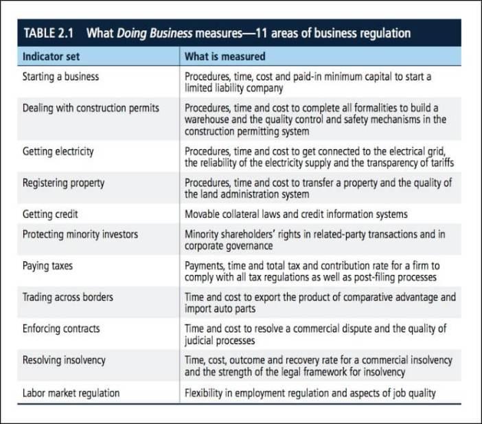 World Bank EODB rankings_Screen Shot 2017-11-01 at 6