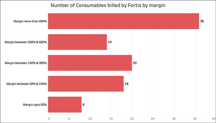 Fortis Hospital bill_consumables
