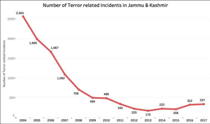 terror related incidents in Jammu & Kashmir_J&K incidents by year