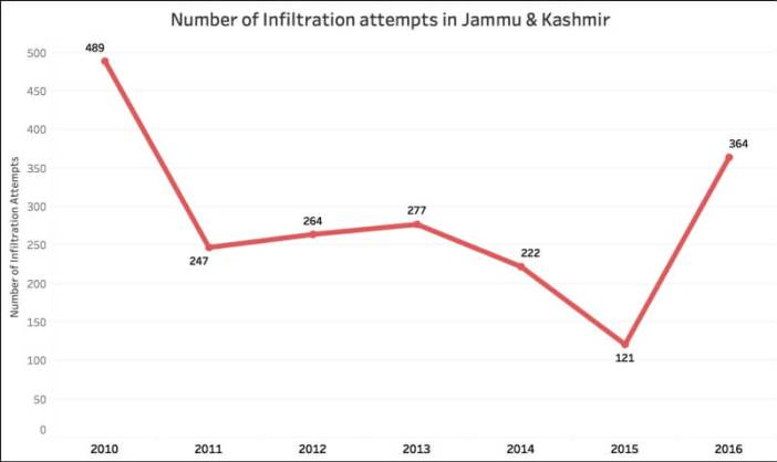 terror related incidents in Jammu & Kashmir_infiltration attempts