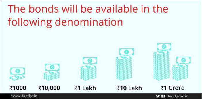 Bonds available in denominations