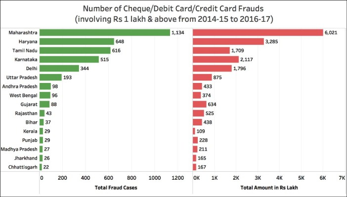 Bank Fraudulent transactions_cases by state