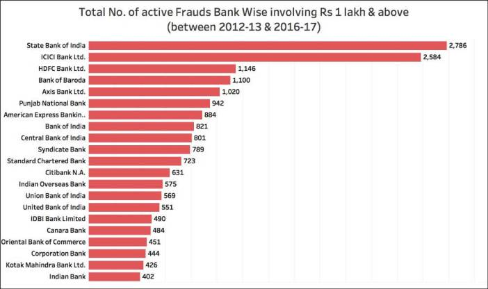 Bank Losses due to Frauds_bank wise fraud