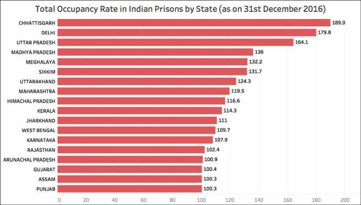 overcrowded prisons in India_total state wise occupancy rate